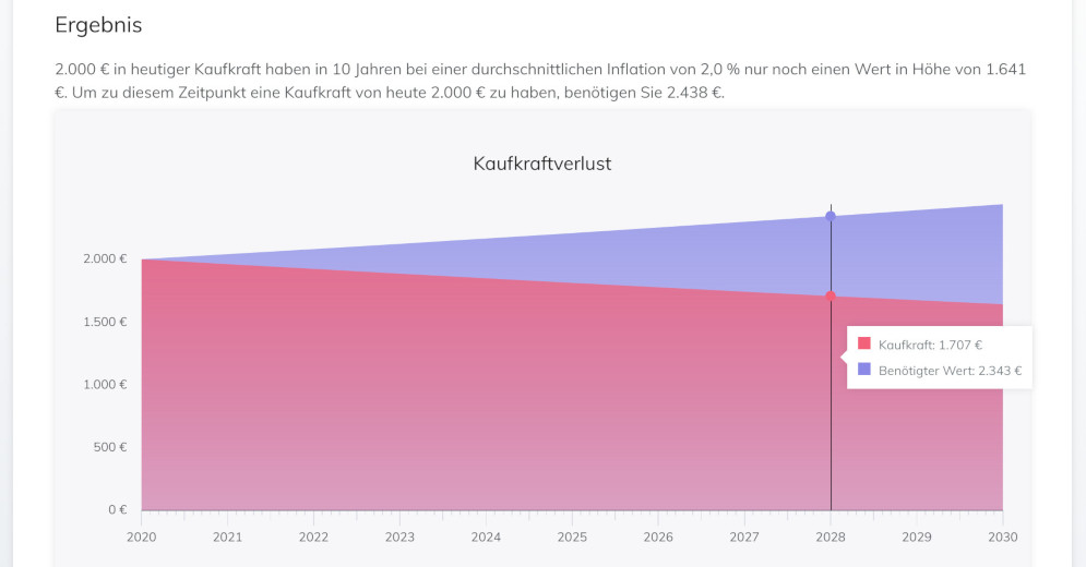 https://www.vorfina.de/wp-content/uploads/2021/01/inflation_pr.jpg